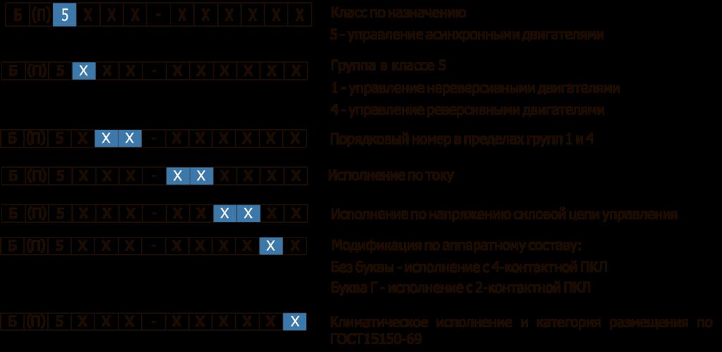 Структура условного обозначения Б(П) 5000