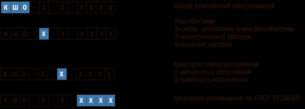 Структура условного обозначения КШО