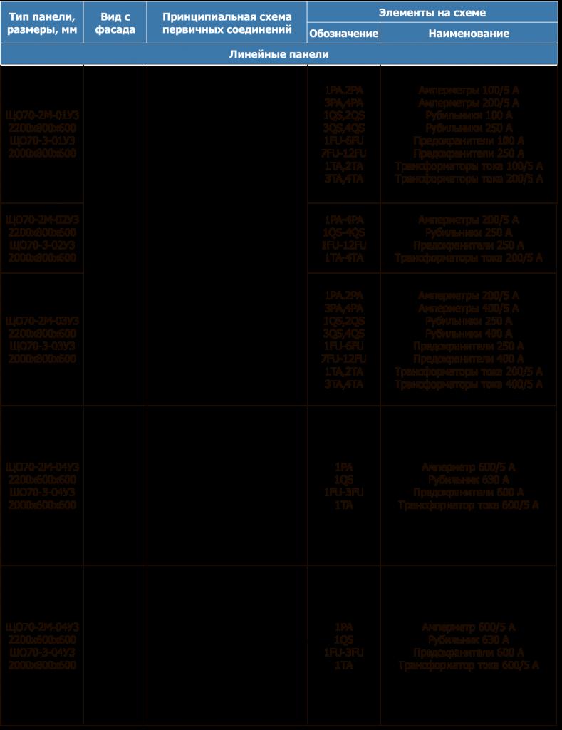 Комплектация панелей ЩО70