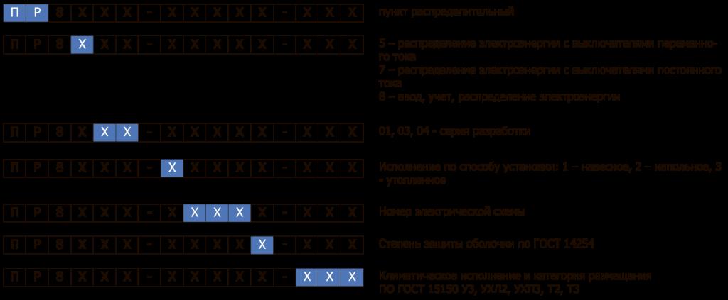 Структура условного обозначения ПР8000
