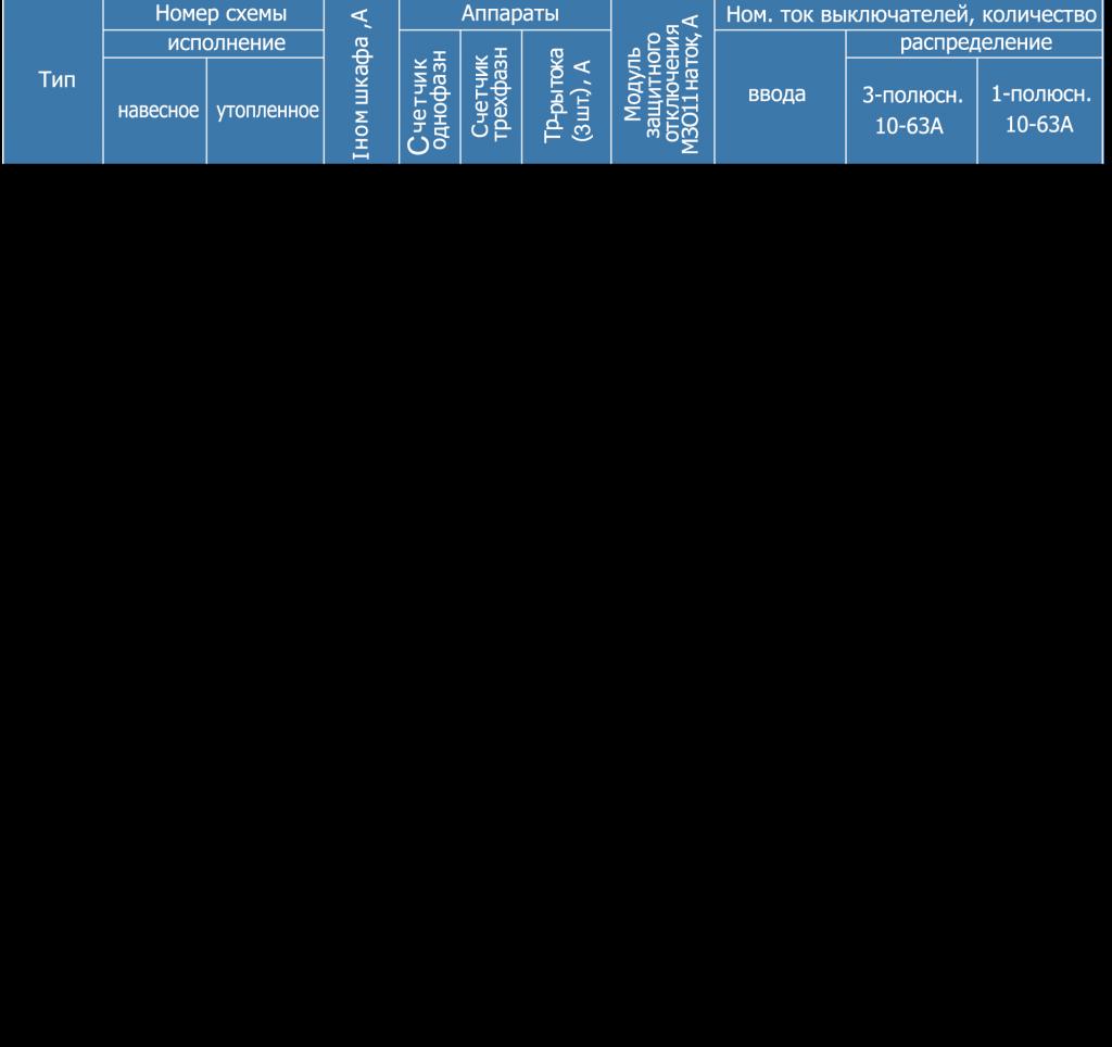 Таблица с данными ПР