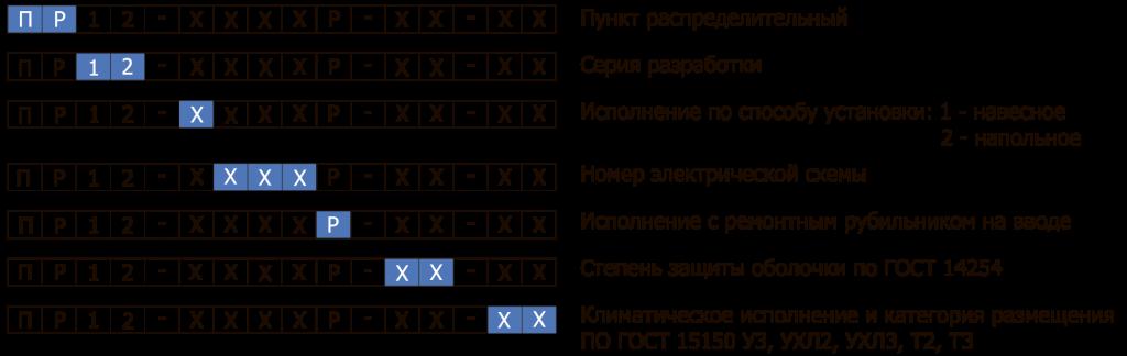 Структура условного обозначения ПР