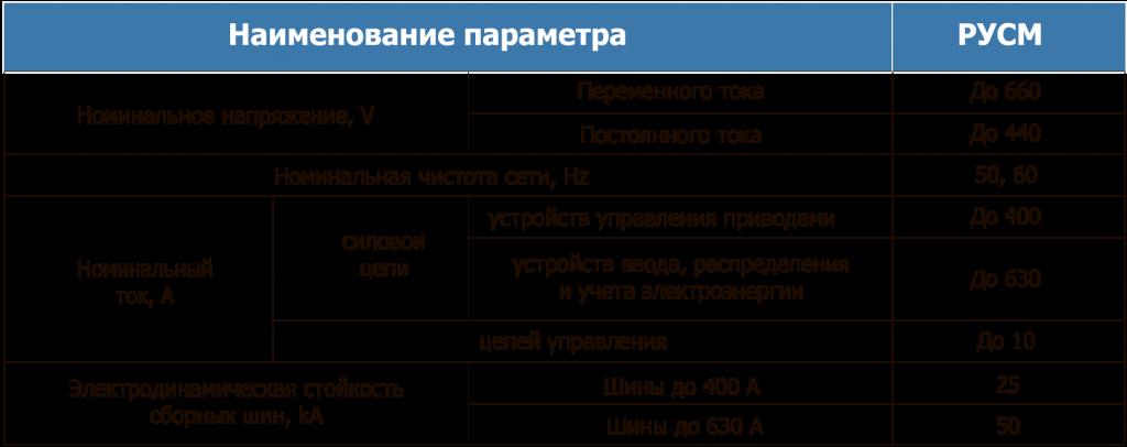 Технические данные РУСМ