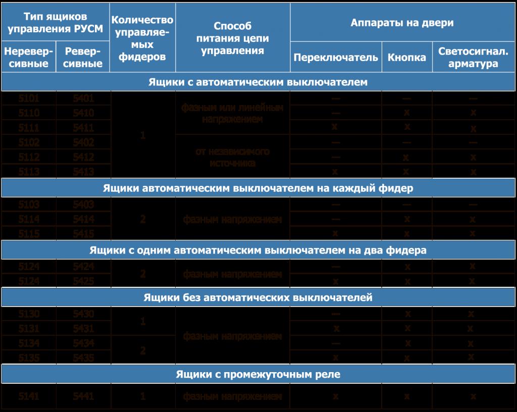 Характеристика устройств асинхронными двигателями по назначению