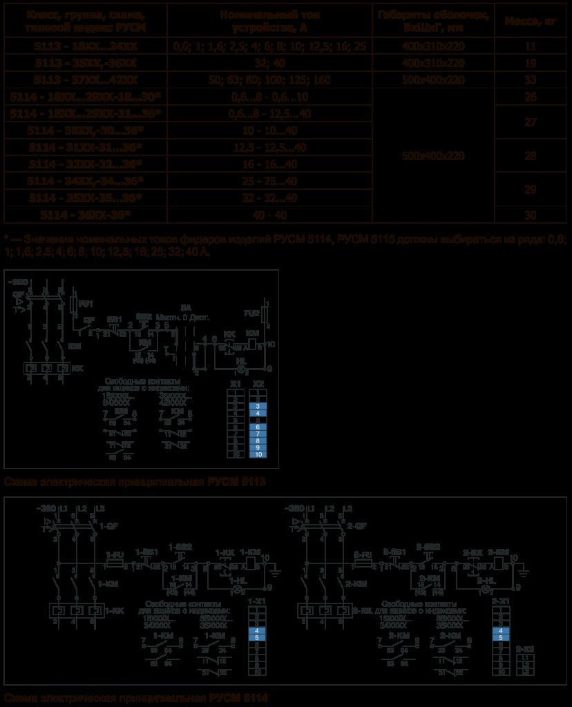 данные РУСМ 5100, РУСМ 5400