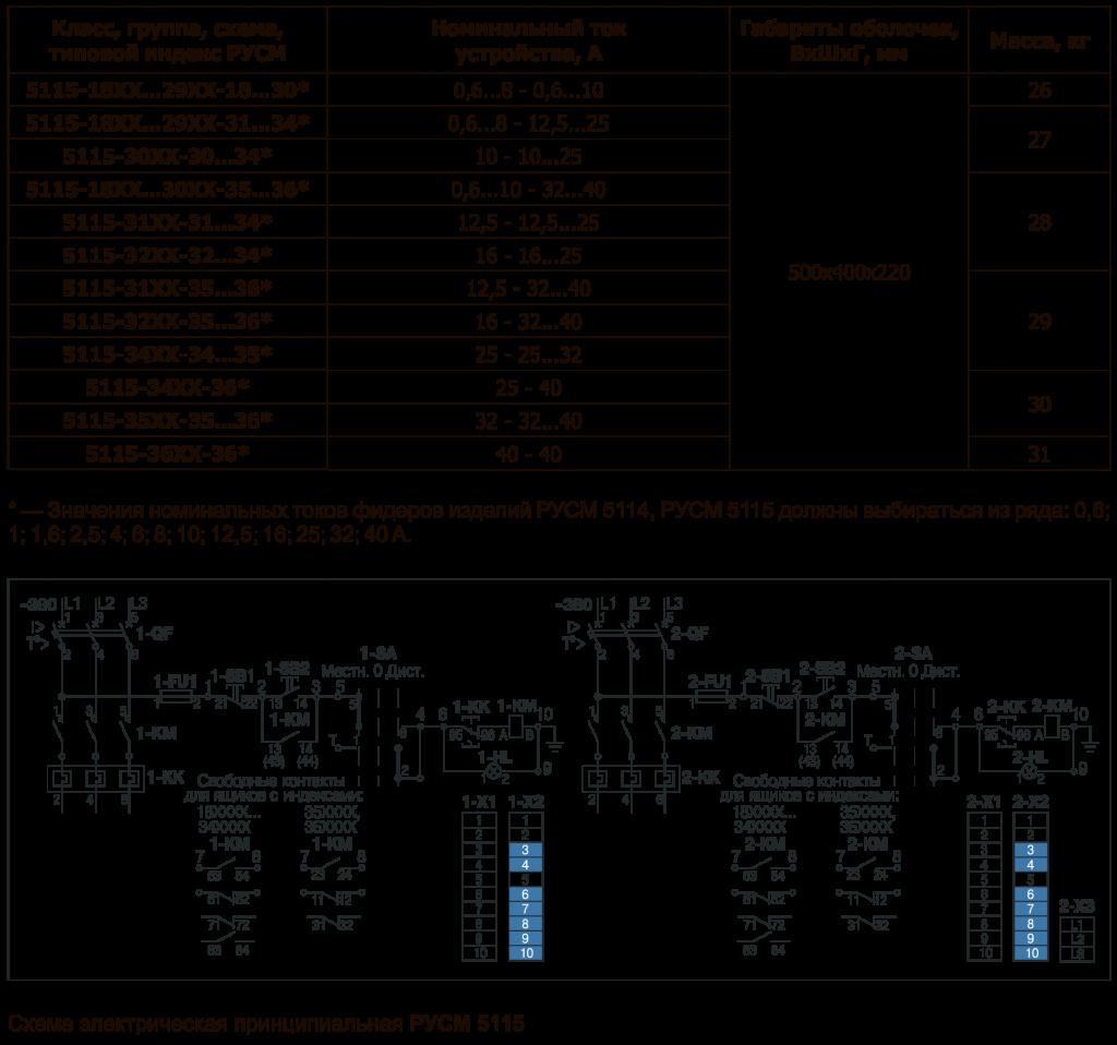Значение номинальных токов РУСМ