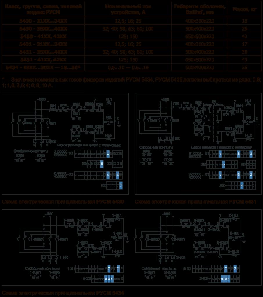 РУСМ Схема и таблица