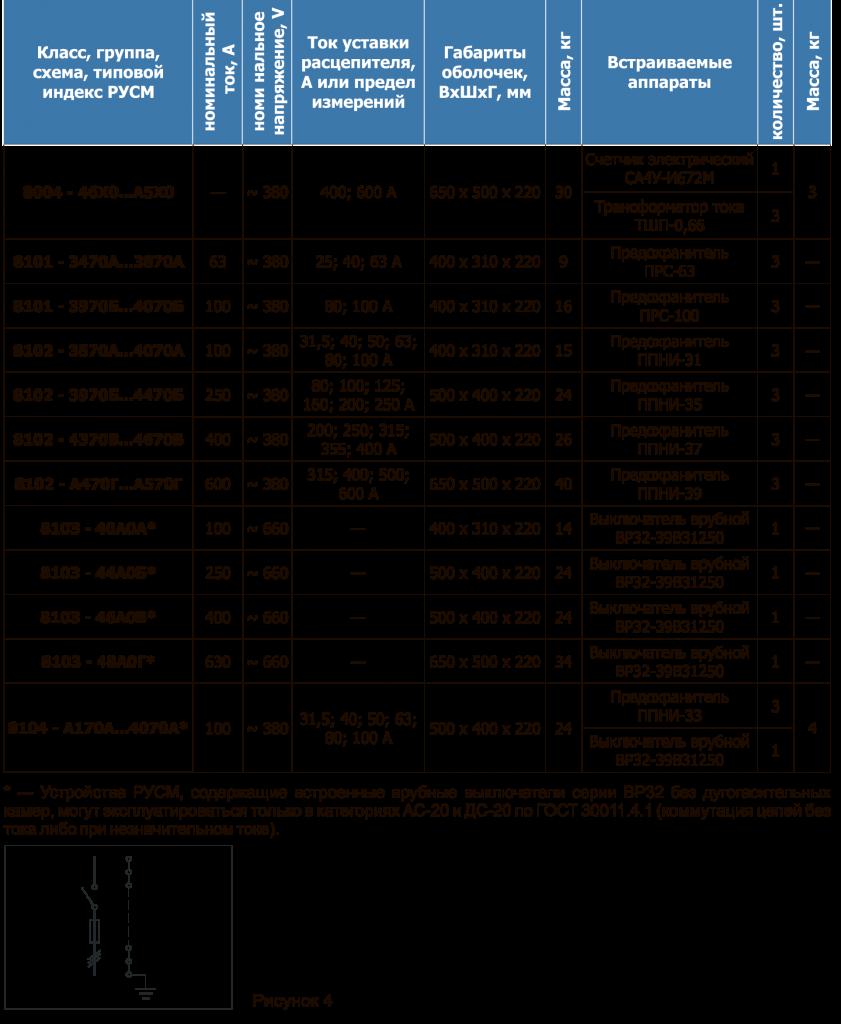 Таблица 22 РУСМ