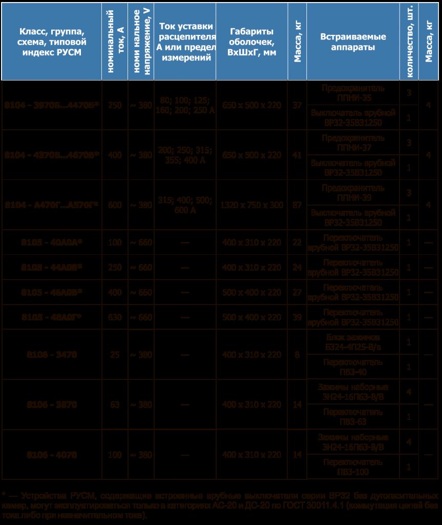 Таблица 23 РУСМ