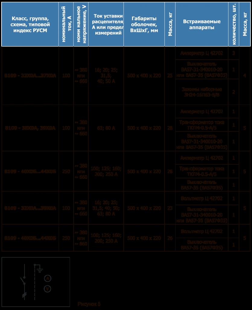 РУСМ таблица 24