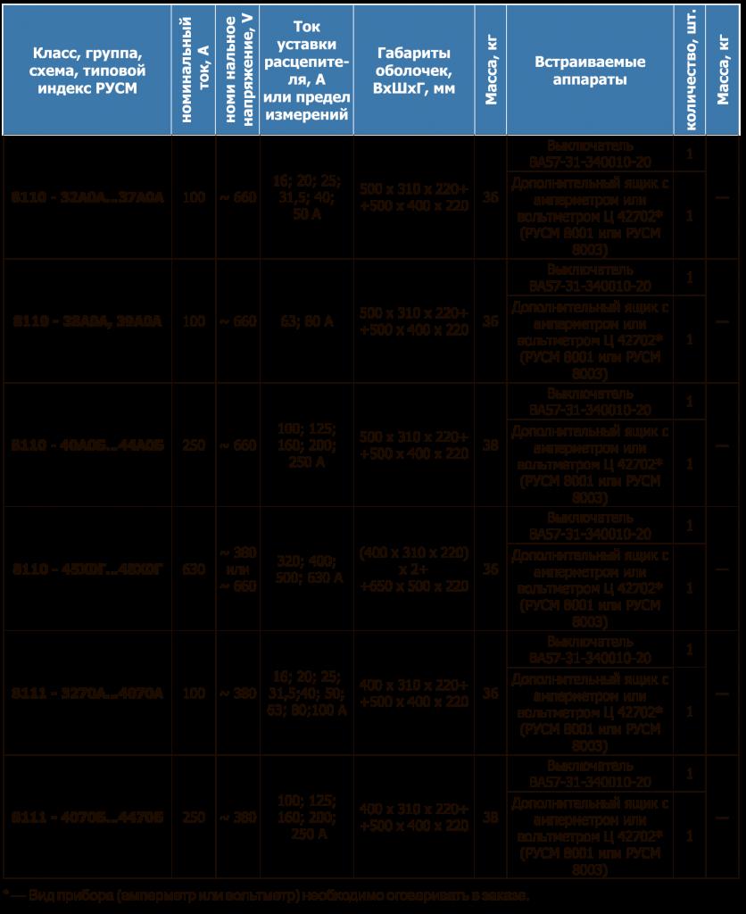 РУСМ таблица 25