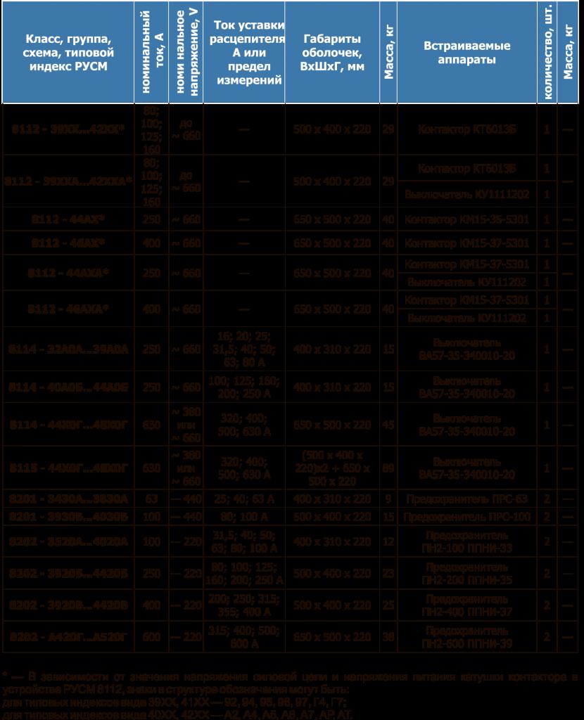 РУСМ таблица 26