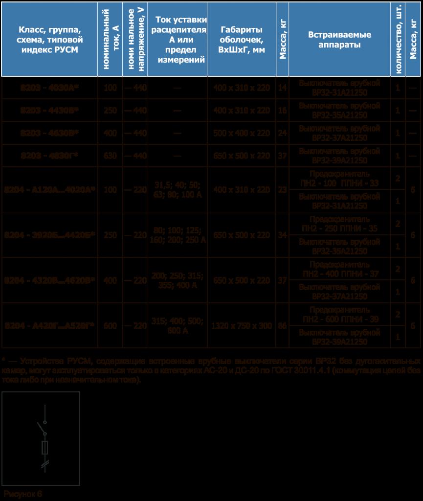 РУСМ Таблица 27