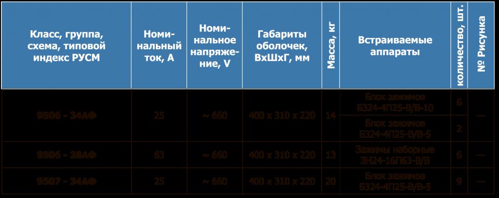 РУСМ 33