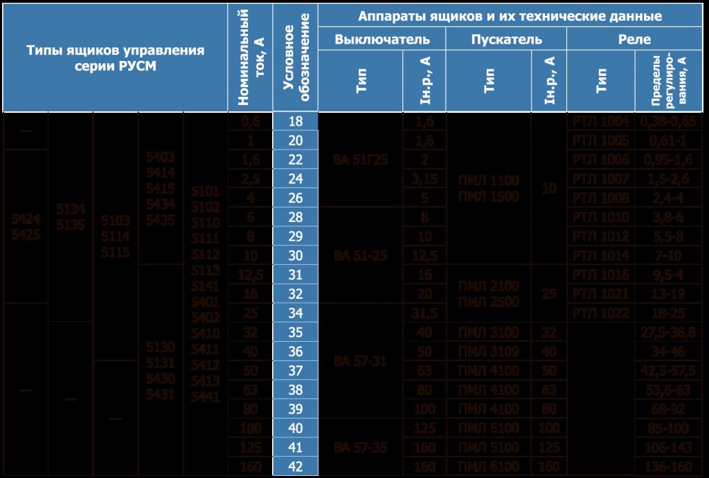Аппаратный состав и технические данные аппаратов устройств управления