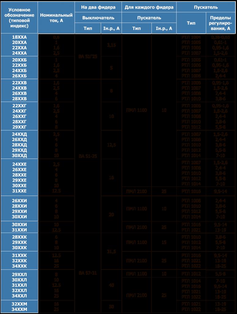 Аппаратный состав и технические данные аппаратов устройств управления РУСМ 5124, 5125