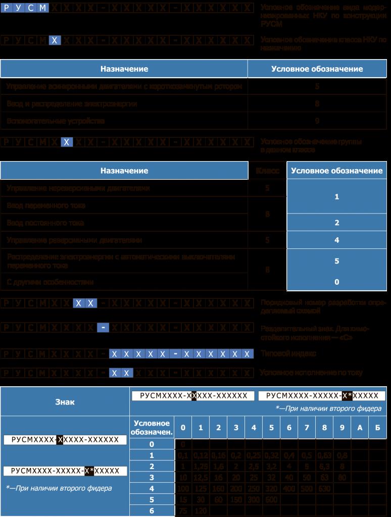 Структура условного обозначения РУСМ