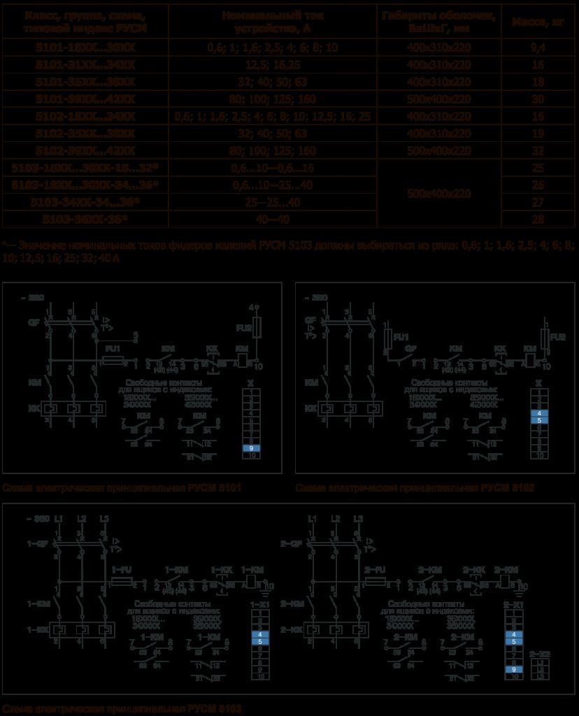 Технические данные РУСМ 5100, РУСМ 5400