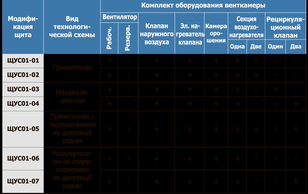 Модификации щита ЩУС01