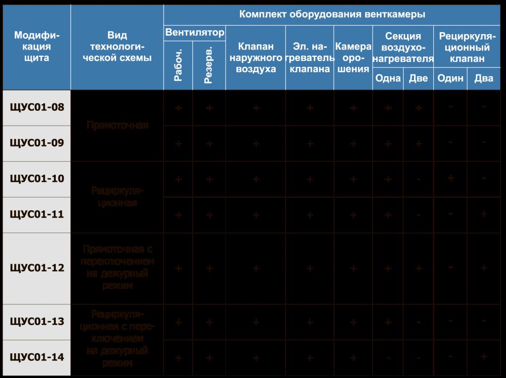 Модификации щита ЩУС01-2