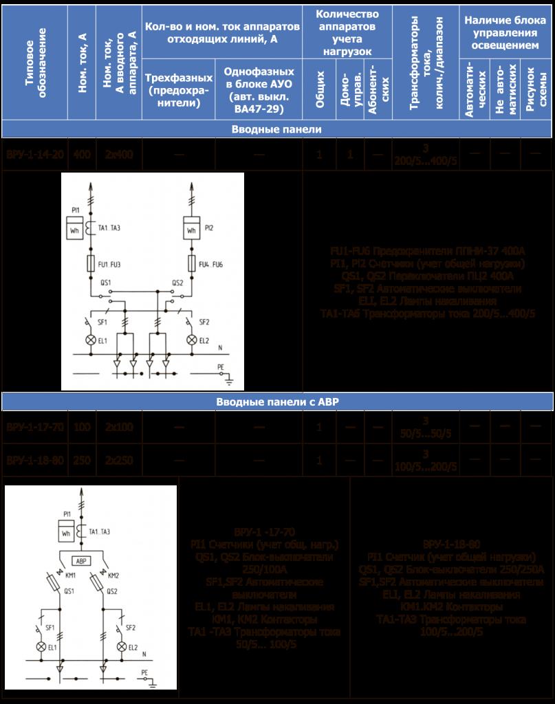 Типоисполнения вводно-распределительных устройств ВРУ-1