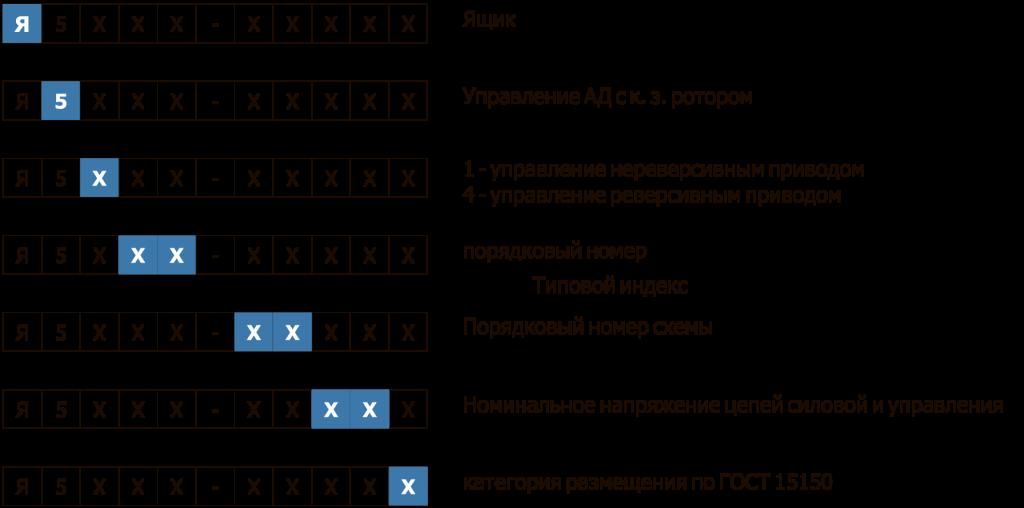 Структура условного обозначения Я5000