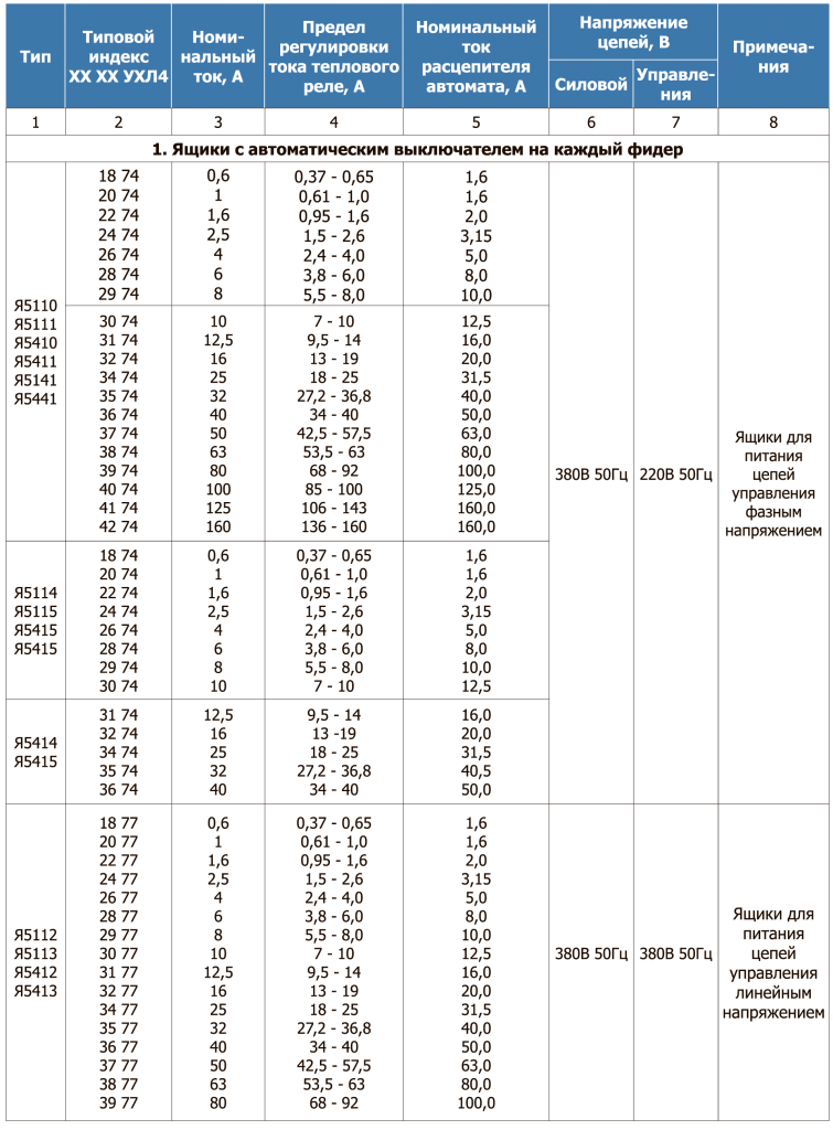 Таблица 22.1