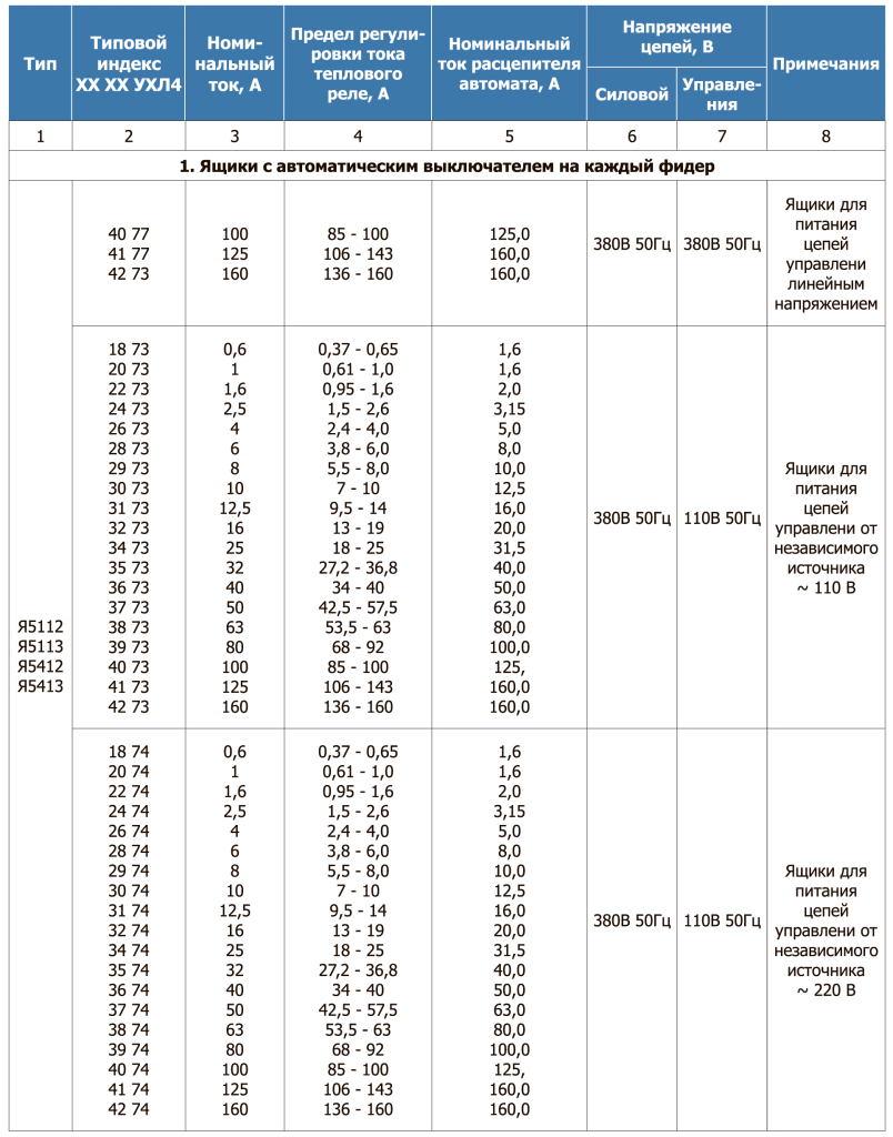 Таблица 22.2