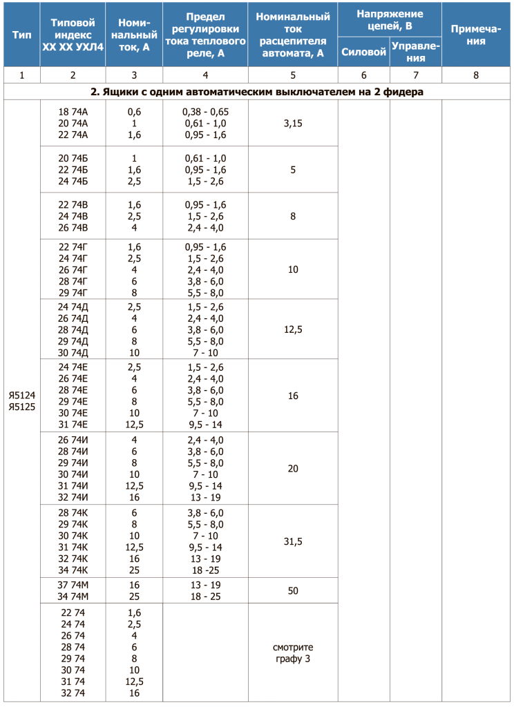 Таблица 22.3