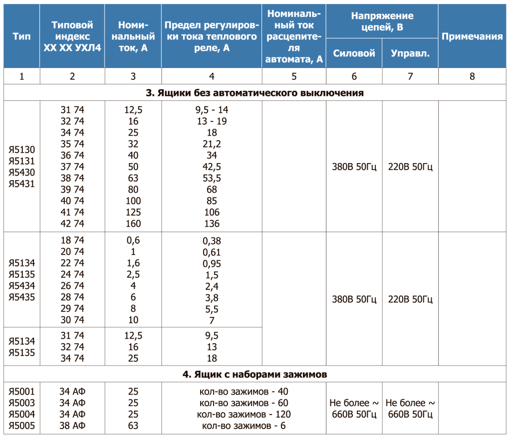 Таблица 22.4