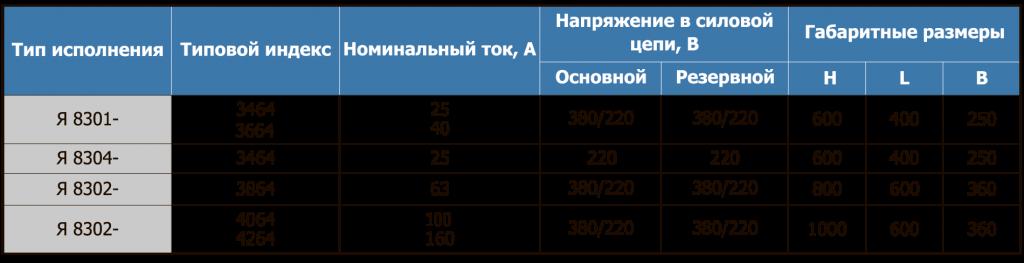 Основные характеристики ящиков серии Я 8300