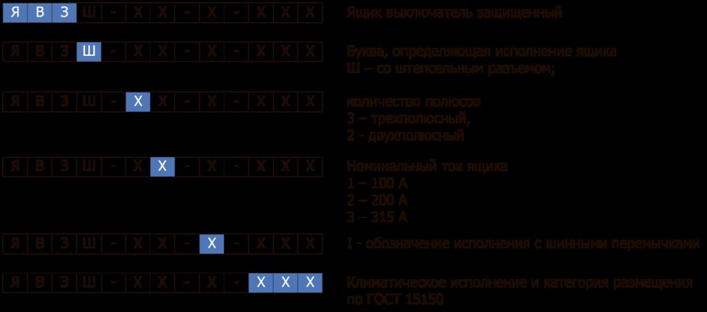 Структура условного обозначения ЯВЗ